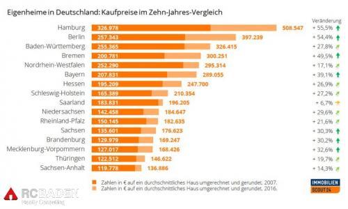 Цена на недвижимость в Германии